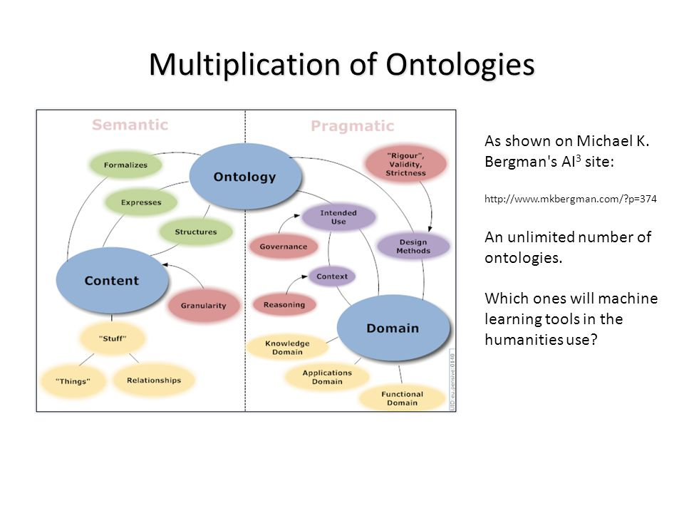Multiplication of Ontologies As shown on Michael K. Bergman's AI 3 site: http://www.mkbergman.com/?p=374 An unlimited number of ontologies. Which ones