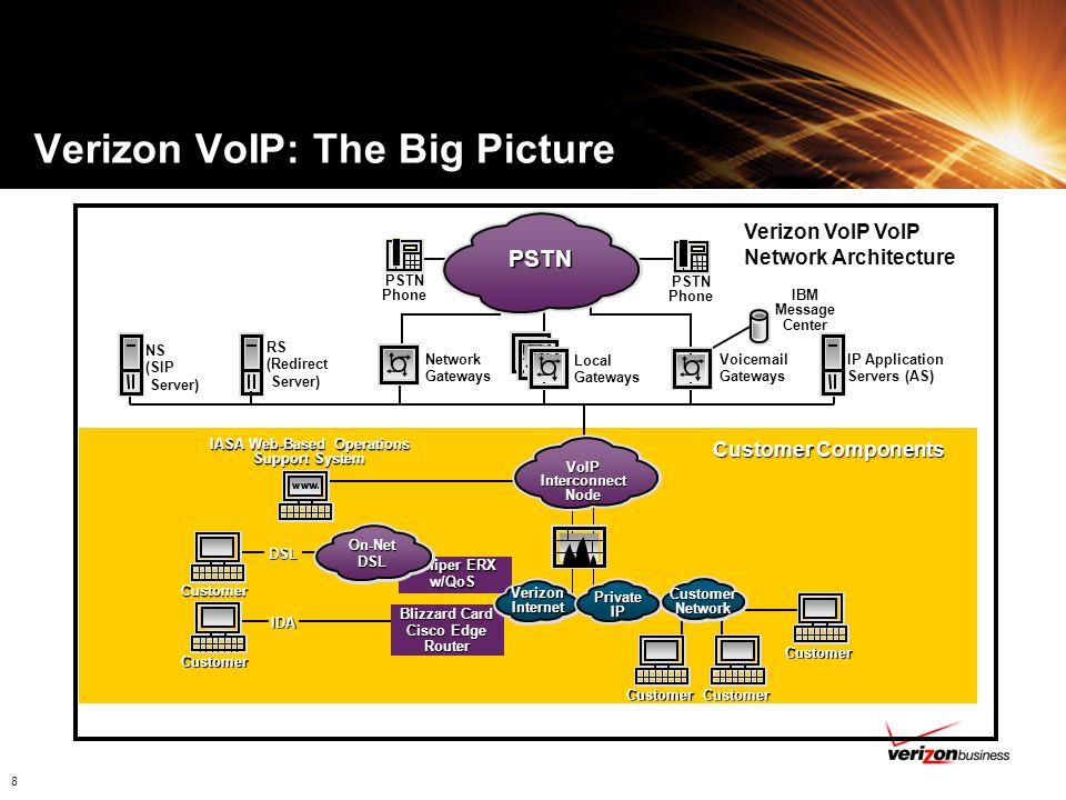 19 Verizon Business SIP Solution with AVAYA Avaya SIP Telephony Solution using Verizon Business VoIP Service