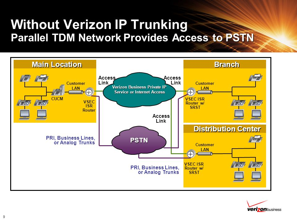 10 With Verizon IP Trunking Single Network for Packet and PSTN Access Main Location Distribution Center Branch Branch Access Link Incoming and outgoing Local and Long Distance calling CUCM PSTN Access Link Access Link VSEC ISR Router VSEC ISR Router w/ SRST & IP-IP GW Verizon Business Private IP Service or Internet Access With IP Trunking Customer LAN Network Gateway VSEC ISR Router w/ SRST & IP-IP GW