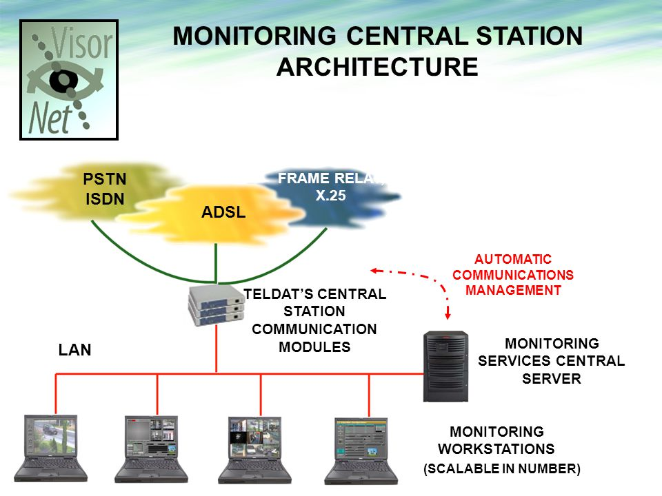 MONITORING CENTRAL STATION ARCHITECTURE MONITORING SERVICES CENTRAL SERVER MONITORING WORKSTATIONS LAN TELDATS CENTRAL STATION COMMUNICATION MODULES ADSL PSTN ISDN FRAME RELAY, X.25 (SCALABLE IN NUMBER) AUTOMATIC COMMUNICATIONS MANAGEMENT.