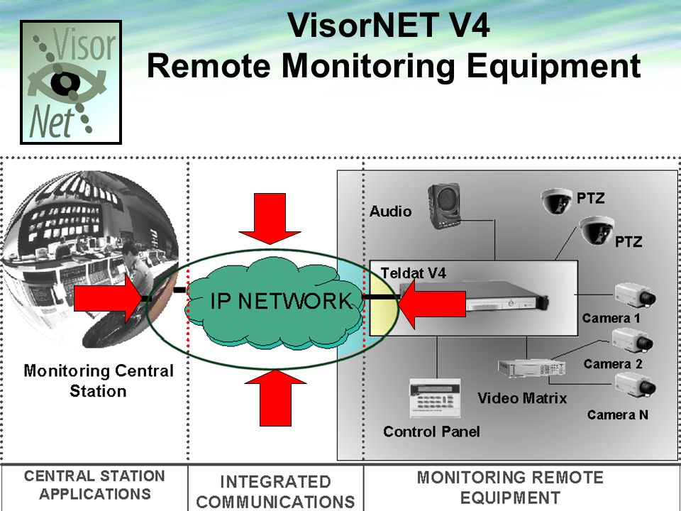 VisorNET V4 Remote Monitoring Equipment.