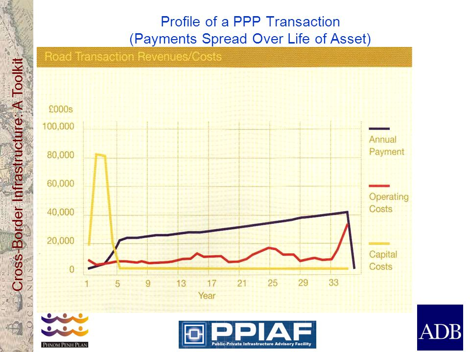 Cross-Border Infrastructure: A Toolkit Profile of a PPP Transaction (Payments Spread Over Life of Asset)