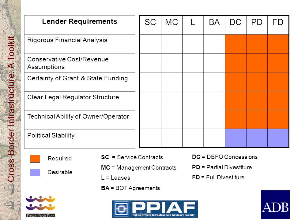 Cross-Border Infrastructure: A Toolkit SCMCLBADCPDFD Lender Requirements Rigorous Financial Analysis Conservative Cost/Revenue Assumptions Certainty o