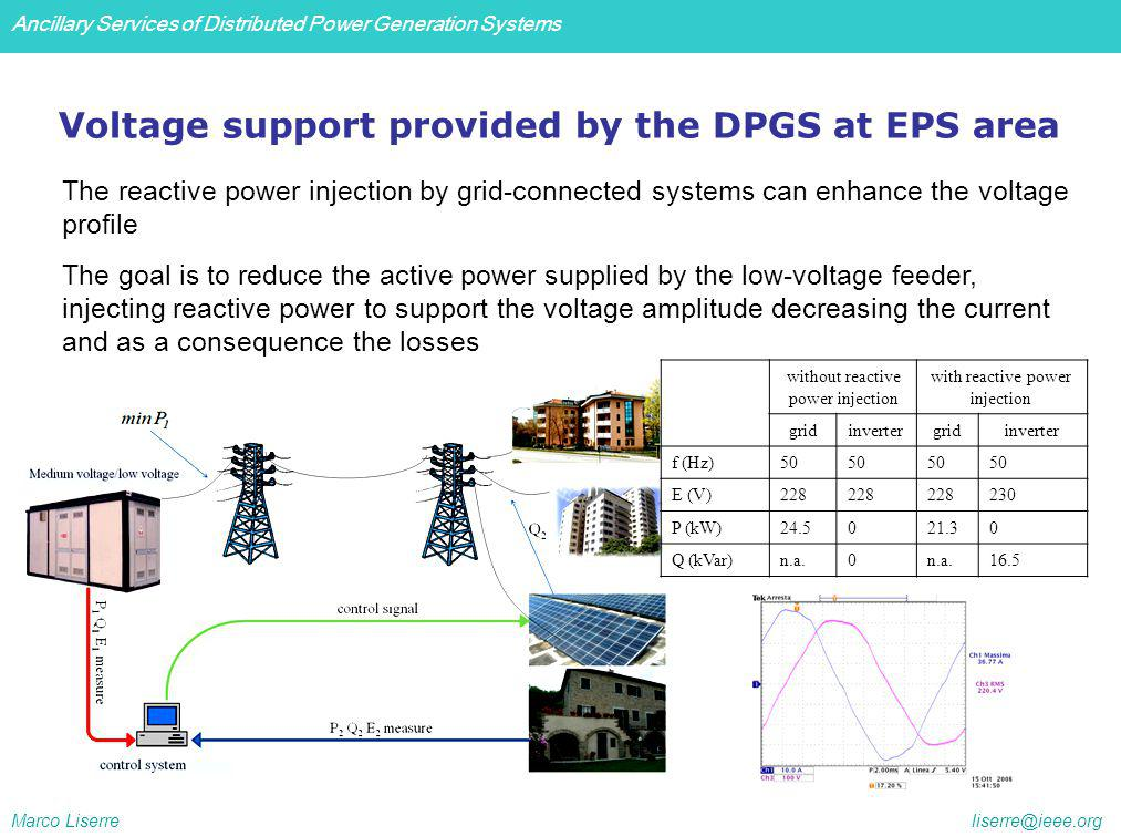 Ancillary Services of Distributed Power Generation Systems Marco Liserre liserre@ieee.org Voltage support provided by the DPGS at EPS area The reactive power injection by grid-connected systems can enhance the voltage profile The goal is to reduce the active power supplied by the low-voltage feeder, injecting reactive power to support the voltage amplitude decreasing the current and as a consequence the losses without reactive power injection with reactive power injection gridinvertergridinverter f (Hz)50 E (V)228 230 P (kW)24.5021.30 Q (kVar)n.a.0 16.5