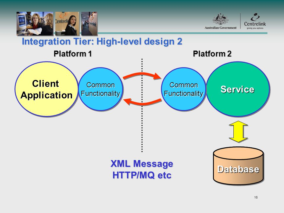 16 ClientApplicationClientApplicationServiceService XML Message HTTP/MQ etc DatabaseDatabase CommonFunctionalityCommonFunctionalityCommonFunctionalityCommonFunctionality Platform 1 Platform 2 Integration Tier: High-level design 2