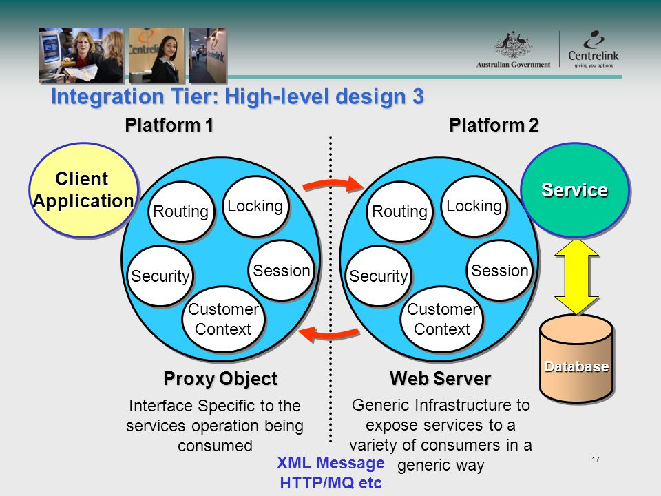 17 XML Message HTTP/MQ etc DatabaseDatabase Platform 1 Platform 2 Integration Tier: High-level design 3 Routing Locking Security Session Customer Context Customer Context Routing Locking Security Session Customer Context Customer Context ClientApplicationClientApplication Interface Specific to the services operation being consumed Generic Infrastructure to expose services to a variety of consumers in a generic way Proxy Object Web Server ServiceService