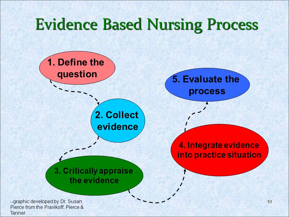 53 1. Define the question 2. Collect evidence 3. Critically appraise the evidence 4. Integrate evidence into practice situation 5. Evaluate the proces