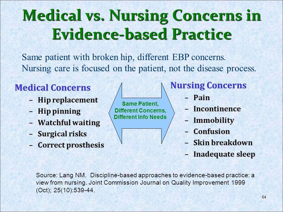 64 Medical vs. Nursing Concerns in Evidence-based Practice Medical Concerns –Hip replacement –Hip pinning –Watchful waiting –Surgical risks –Correct p