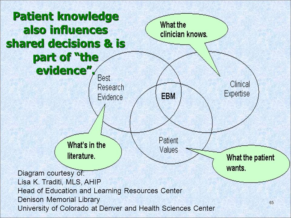 65 Diagram courtesy of: Lisa K. Traditi, MLS, AHIP Head of Education and Learning Resources Center Denison Memorial Library University of Colorado at