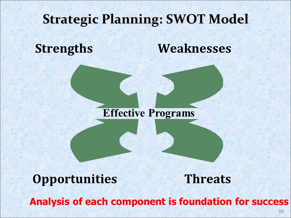 Strategic Planning: SWOT Model Strengths Weaknesses Opportunities Threats 88 Effective Programs Analysis of each component is foundation for success