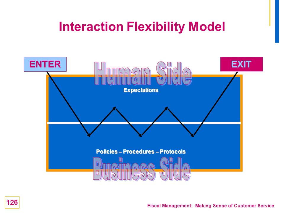 126 Fiscal Management: Making Sense of Customer Service ENTEREXIT Policies – Procedures – Protocols Expectations Interaction Flexibility Model