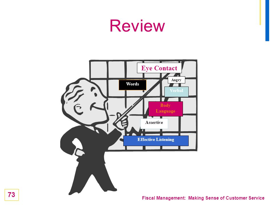73 Fiscal Management: Making Sense of Customer Service Review Eye Contact Body Language Verbal Assertive Angry Effective Listening Words