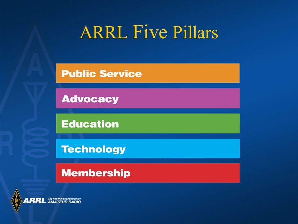 ARRL Five Pillars