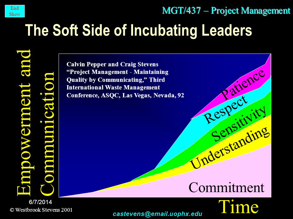 MGT/437 – Project Management © Westbrook Stevens 2001 castevens@email.uophx.edu End Show 6/7/2014 Time Respect Patience The Soft Side of Incubating Leaders Empowerment and Communication Sensitivity Understanding Commitment Calvin Pepper and Craig Stevens Project Management - Maintaining Quality by Communicating, Third International Waste Management Conference, ASQC, Las Vegas, Nevada, 92
