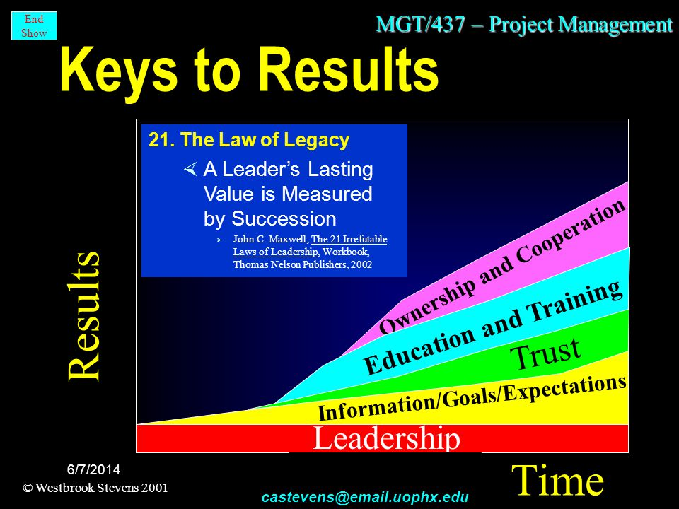 MGT/437 – Project Management © Westbrook Stevens 2001 castevens@email.uophx.edu End Show 6/7/2014 Leadership Keys to Results Results Time Ownership and Cooperation Education and Training Trust Information/Goals/Expectations Calvin Pepper and Craig Stevens Project Management - Maintaining Quality by Communicating, Third International Waste Management Conference, ASQC, Las Vegas, Nevada, 92 21.