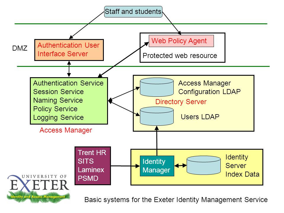Access Manager Authentication User Interface Server Exeter My.Portal Web Policy Agent Identity Management Service Integration Directory Server Identity Manager Library Web Policy Agent WebCT Web Policy Agent Midland Trent HR Web Policy Agent Web service Admins Role Admins Identity Admins Trent HR, SITS, Laminex, PCMD