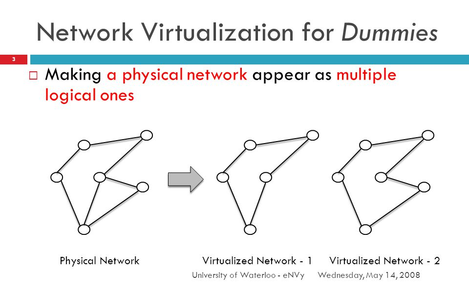 Network Virtualization for Dummies Wednesday, May 14, 2008University of Waterloo - eNVy 3 Making a physical network appear as multiple logical ones Physical NetworkVirtualized Network - 1Virtualized Network - 2