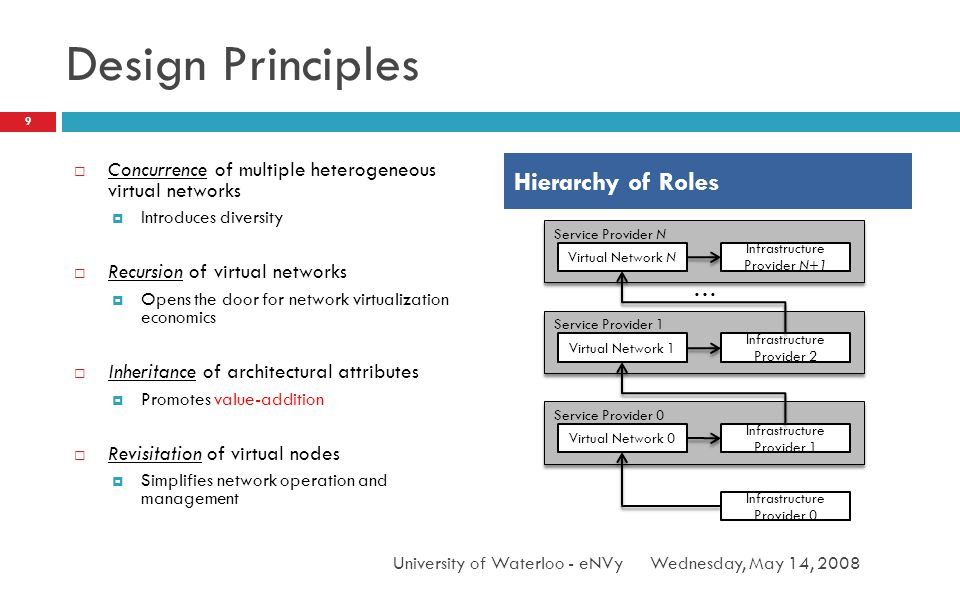 Design Principles Concurrence of multiple heterogeneous virtual networks Introduces diversity Recursion of virtual networks Opens the door for network virtualization economics Inheritance of architectural attributes Promotes value-addition Revisitation of virtual nodes Simplifies network operation and management Wednesday, May 14, 2008 9 University of Waterloo - eNVy Hierarchy of Roles Service Provider 0 Infrastructure Provider 0 Infrastructure Provider 1 Virtual Network 0 Service Provider 1 Infrastructure Provider 2 Virtual Network 1 Service Provider N Infrastructure Provider N+1 Virtual Network N …