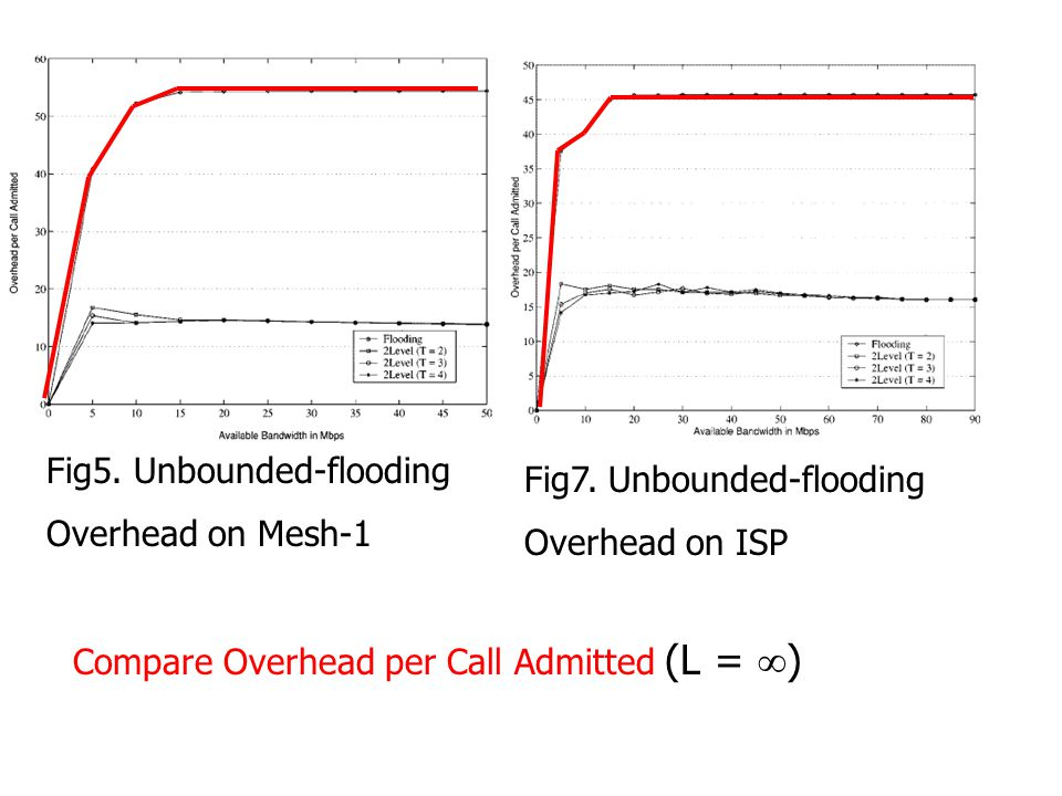 Fig5. Unbounded-flooding Overhead on Mesh-1 Fig7.