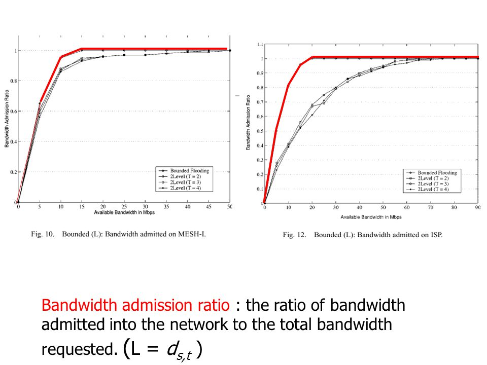 Bandwidth admission ratio : the ratio of bandwidth admitted into the network to the total bandwidth requested.