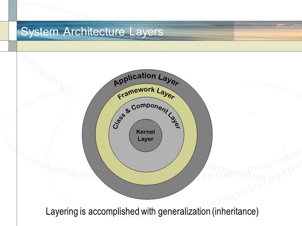 System Architecture Layers Layering is accomplished with generalization (inheritance)
