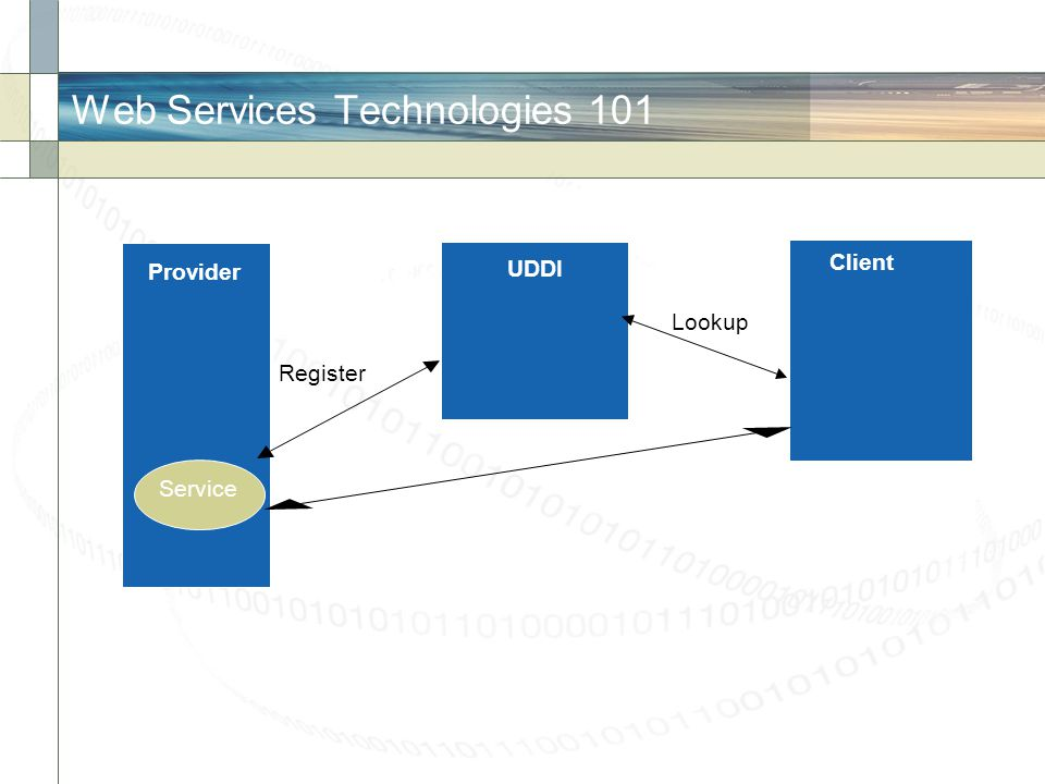 Web Services Technologies 101 Client Provider Service UDDI Lookup Register