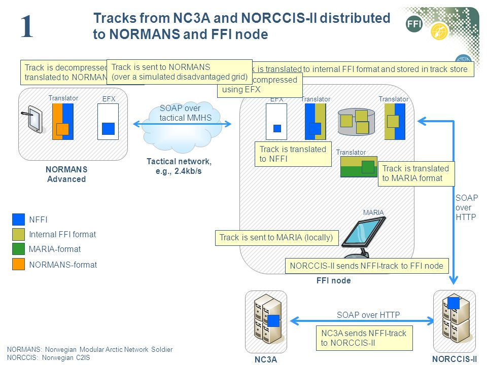 SOAP over HTTP NC3A FFI node NORMANS Advanced NORCCIS-II NFFI Internal FFI format MARIA-format NORMANS-format Tactical network, e.g., 2.4kb/s Translat