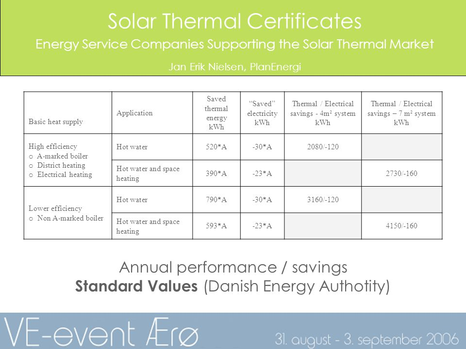 Solar Thermal Certificates Energy Service Companies Supporting the Solar Thermal Market Jan Erik Nielsen, PlanEnergi Basic heat supply Application Saved thermal energy kWh Saved electricity kWh Thermal / Electrical savings - 4m² system kWh Thermal / Electrical savings – 7 m² system kWh High efficiency o A-marked boiler o District heating o Electrical heating Hot water520*A-30*A2080/-120 Hot water and space heating 390*A-23*A2730/-160 Lower efficiency o Non A-marked boiler Hot water790*A-30*A3160/-120 Hot water and space heating 593*A-23*A4150/-160 Annual performance / savings Standard Values (Danish Energy Authotity)
