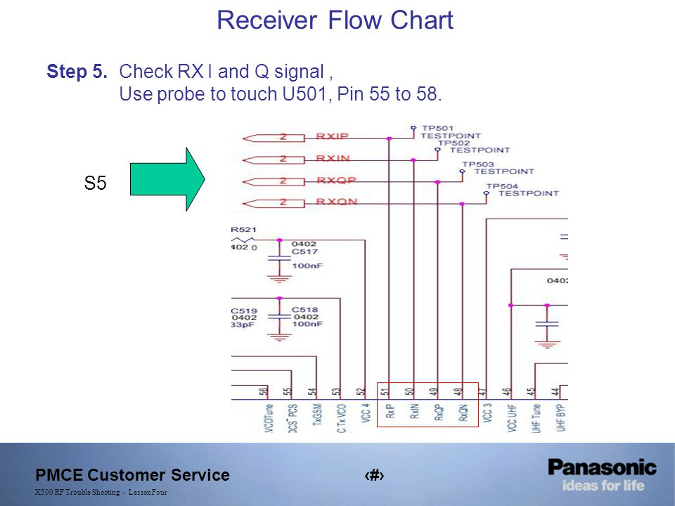 PMCE Customer Service15 X500 RF Trouble Shooting - Lesson Four Receiver Flow Chart Step 5.