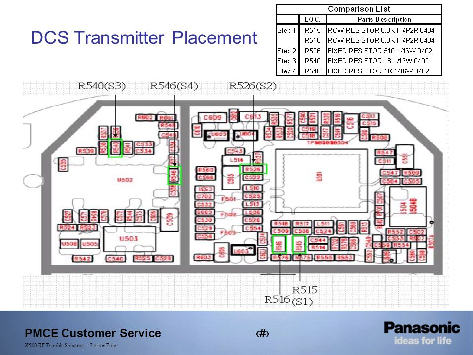 PMCE Customer Service32 X500 RF Trouble Shooting - Lesson Four DCS Transmitter Placement
