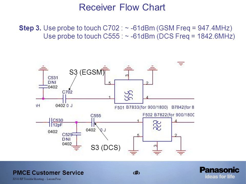 PMCE Customer Service9 X500 RF Trouble Shooting - Lesson Four Receiver Flow Chart Step 3.