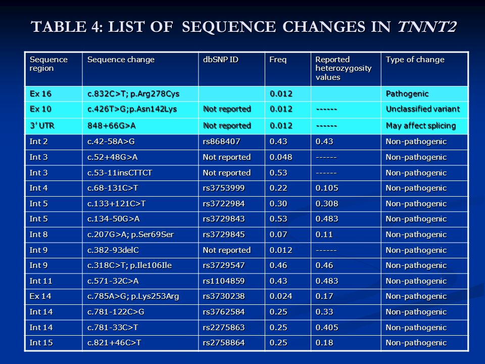 TABLE 4: LIST OF SEQUENCE CHANGES IN TNNT2 Sequence region Sequence change dbSNP ID Freq Reported heterozygosity values Type of change Ex 16 c.832C>T;