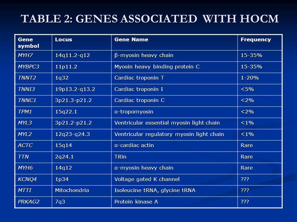 TABLE 2: GENES ASSOCIATED WITH HOCM Gene symbol Locus Gene Name Frequency MYH714q11.2-q12 β-myosin heavy chain 15-35% MYBPC311p11.2 Myosin heavy bindi