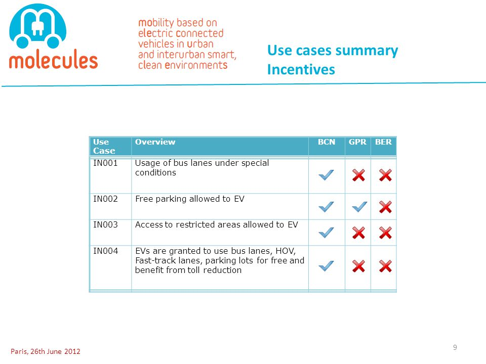 Use cases summary Incentives Paris, 26th June 2012 9 IN001Usage of bus lanes under special conditions IN002Free parking allowed to EV IN003Access to r