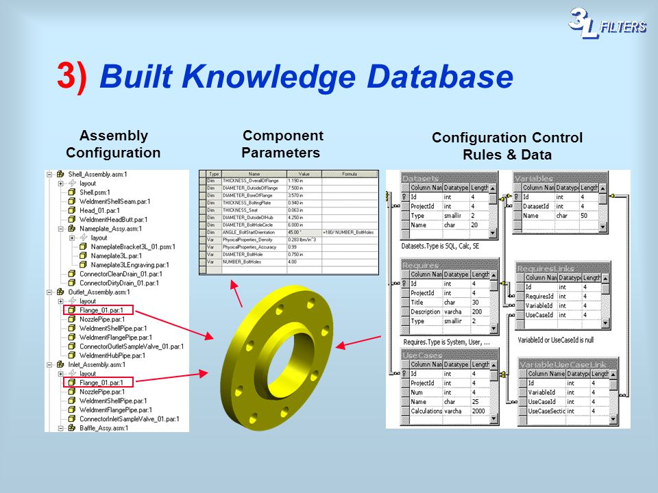 3) Built Knowledge Database Configuration Control Rules & Data Assembly Configuration Component Parameters