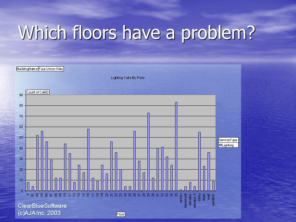 ClearBlueSoftware (c)AJA Inc. 2003 Which floors have a problem?
