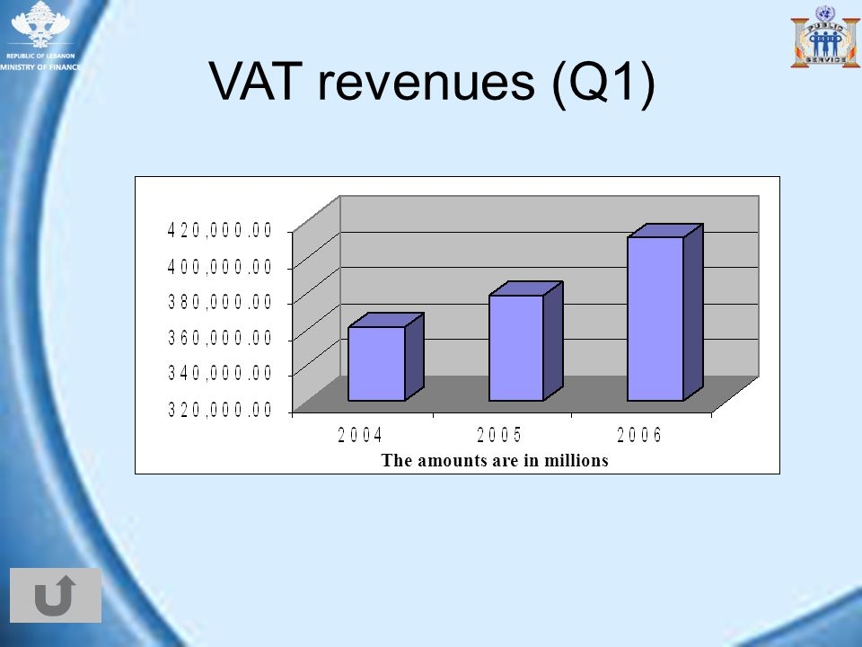 VAT revenues (Q1) The amounts are in millions