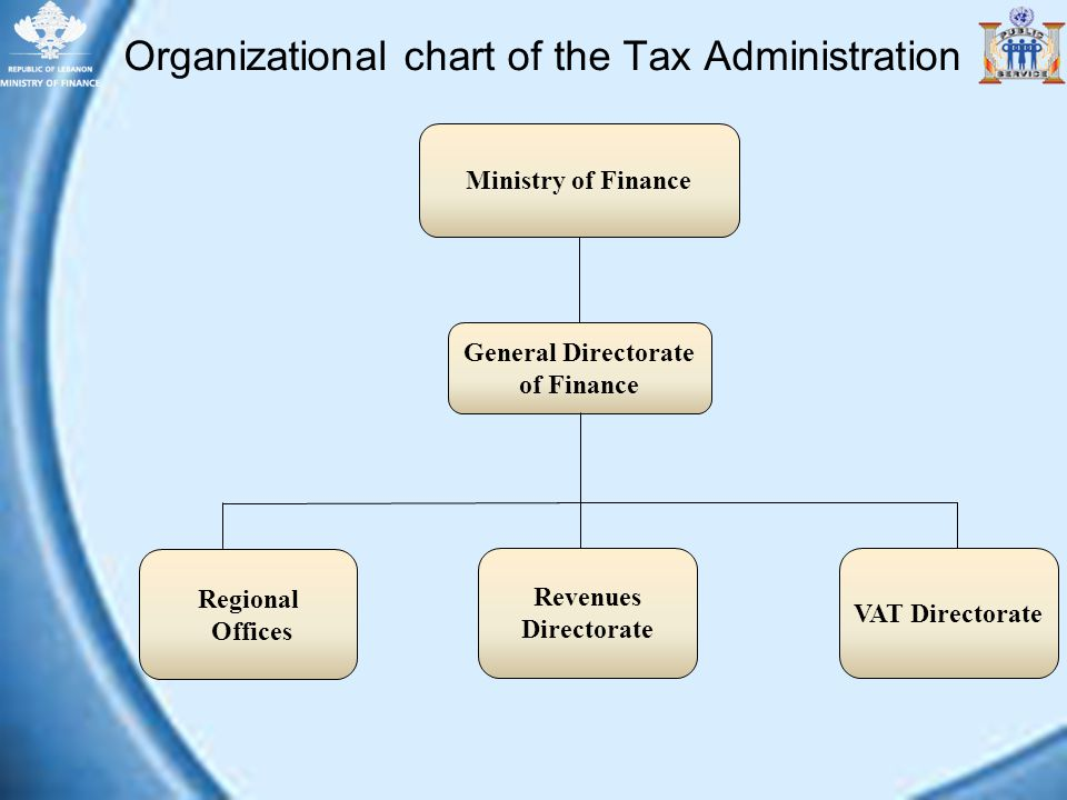 Organizational chart of the Tax Administration Regional Offices VAT Directorate General Directorate of Finance Revenues Directorate Ministry of Financ