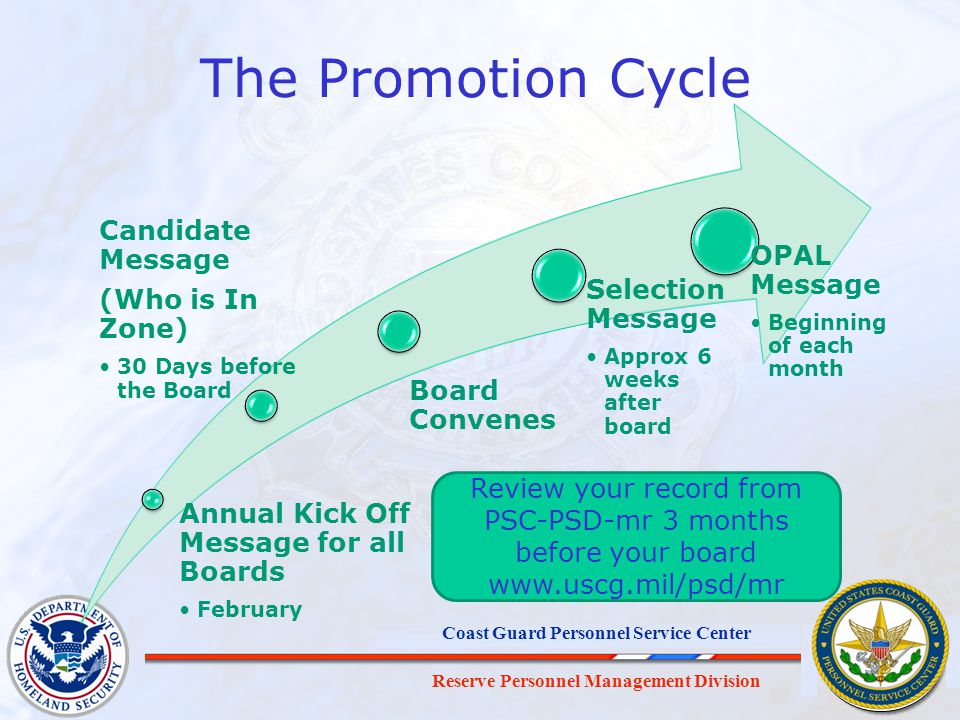 Reserve Personnel Management Division Coast Guard Personnel Service Center The Promotion Cycle Annual Kick Off Message for all Boards February Candida