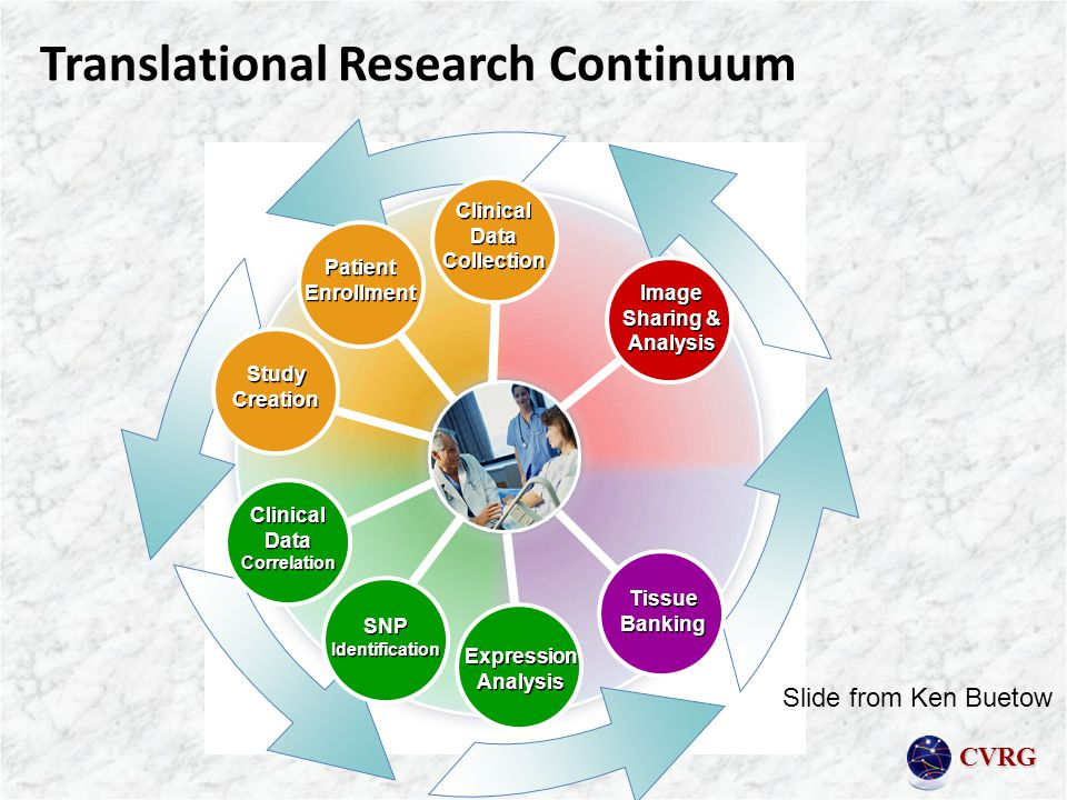 CVRG Translational Research Continuum SNP Identification Clinical Data Correlation Expression Analysis Tissue Banking Study Creation Patient Enrollment Clinical Data Collection Image Sharing & Analysis Slide from Ken Buetow