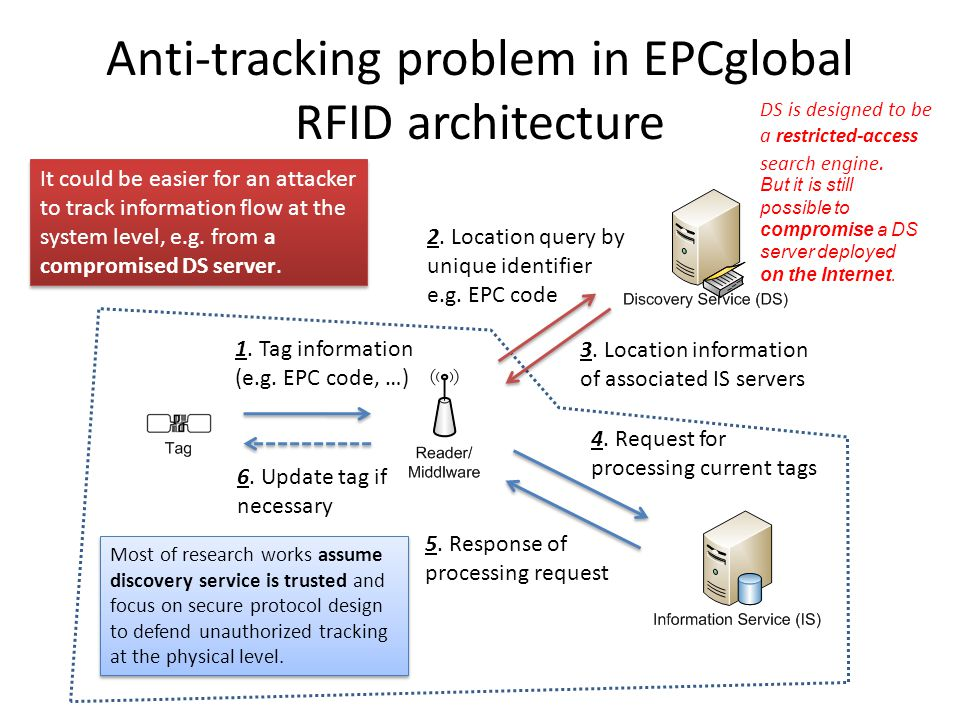 Anti-tracking problem in EPCglobal RFID architecture 1.