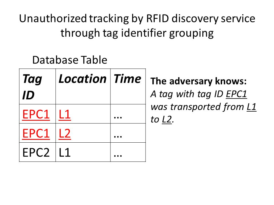 Unauthorized tracking by RFID discovery service through tag identifier grouping Tag ID LocationTime EPC1L1… EPC1L2… EPC2L1… The adversary knows: A tag with tag ID EPC1 was transported from L1 to L2.