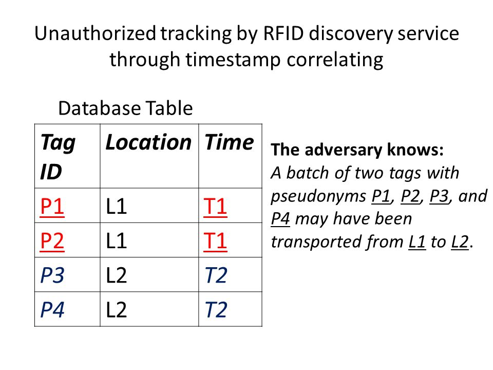 Unauthorized tracking by RFID discovery service through timestamp correlating Tag ID LocationTime P1L1T1 P2L1T1 P3L2T2 P4L2T2 Database Table The adversary knows: A batch of two tags with pseudonyms P1, P2, P3, and P4 may have been transported from L1 to L2.