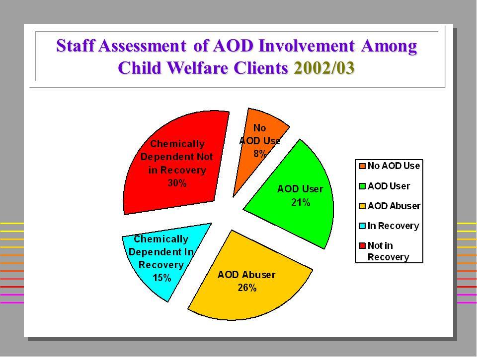 Staff Assessment of AOD Involvement Among Child Welfare Clients 2002/03