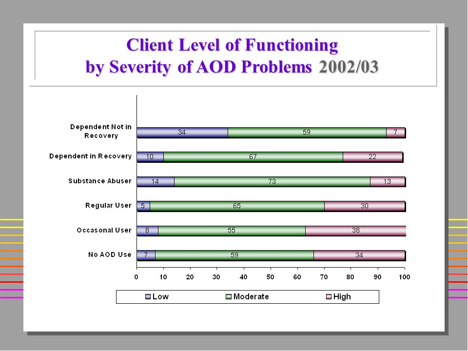 Client Level of Functioning by Severity of AOD Problems 2002/03