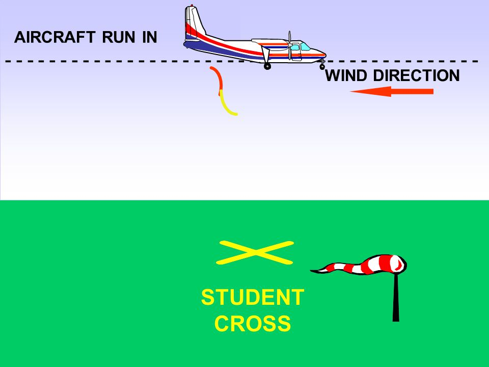AIRCRAFT RUN IN WIND DIRECTION - - - - - - - - - - - - - - - - - - - - - - - - - - - - - - - - - - - - - - - - - - - STUDENT CROSS