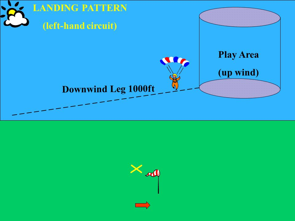 LANDING PATTERN (left-hand circuit) Play Area (up wind) Downwind Leg 1000ft _ _ _ _ _ _ _ _ _ _ _ _ _