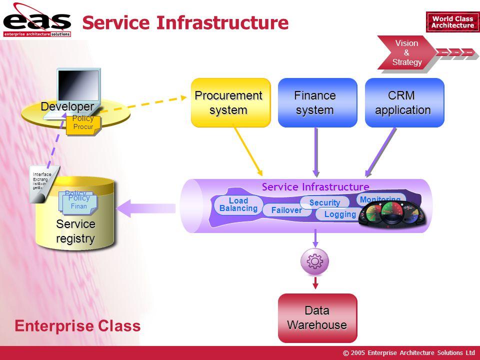© 2005 Enterprise Architecture Solutions Ltd Vision & Strategy Vision & Strategy Roadmap Pilot Rollout Service Infrastructure Developer Procurementsys