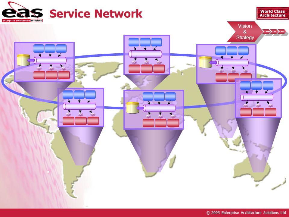 © 2005 Enterprise Architecture Solutions Ltd Vision & Strategy Vision & Strategy Roadmap Pilot Rollout Service Network