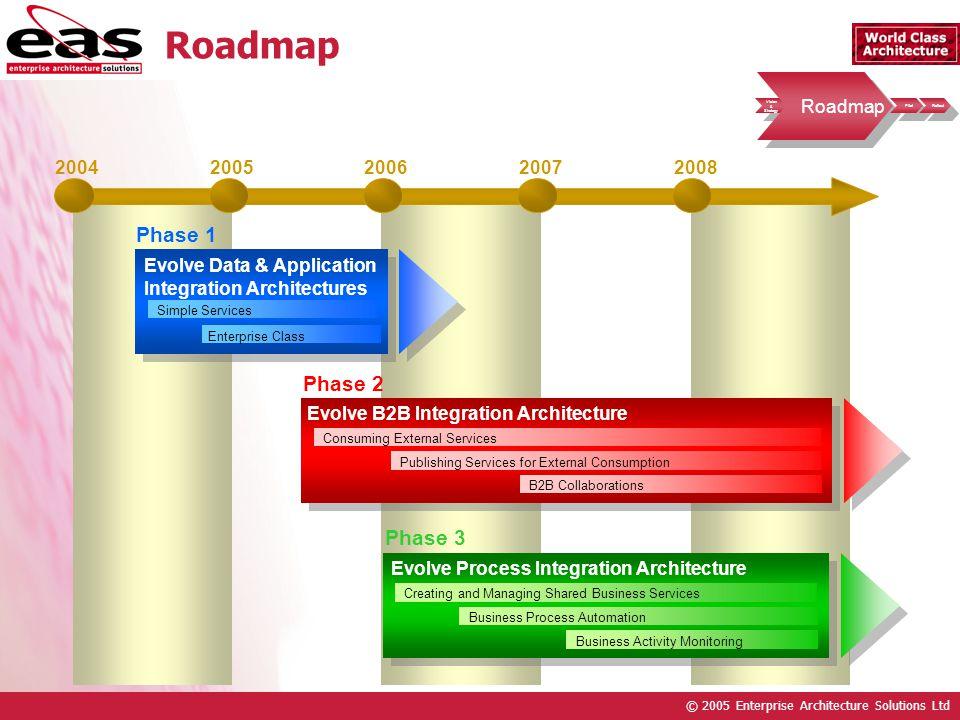 © 2005 Enterprise Architecture Solutions Ltd Vision & Strategy Vision & Strategy Roadmap Pilot Rollout Roadmap 20042005200620072008 Evolve B2B Integra